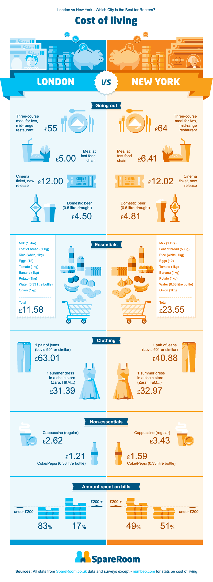 Cost of living – UK